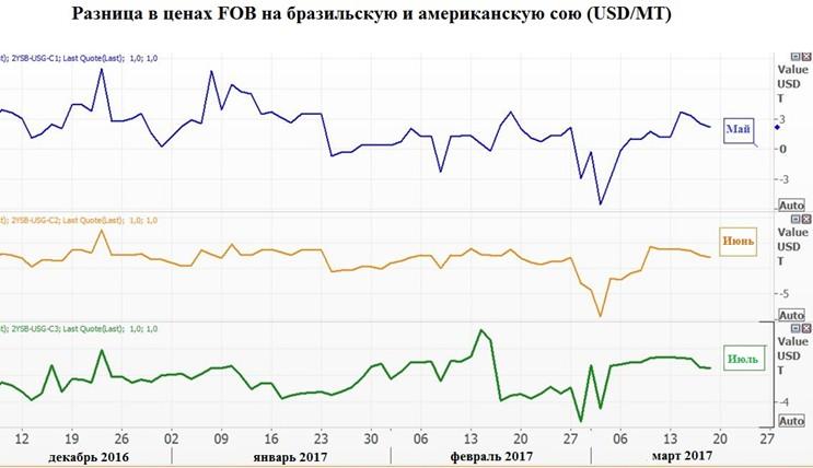 Разница в ценах FOB на бразильскую и американскую сою (USD/MT)