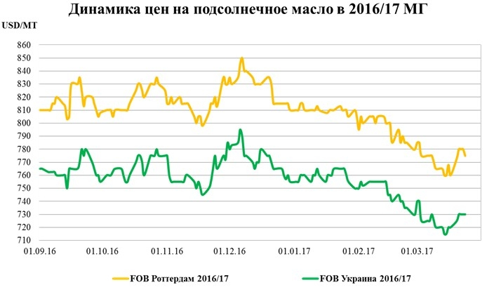 Динамика цен на подсолнечное масло в 2016/17 МГ