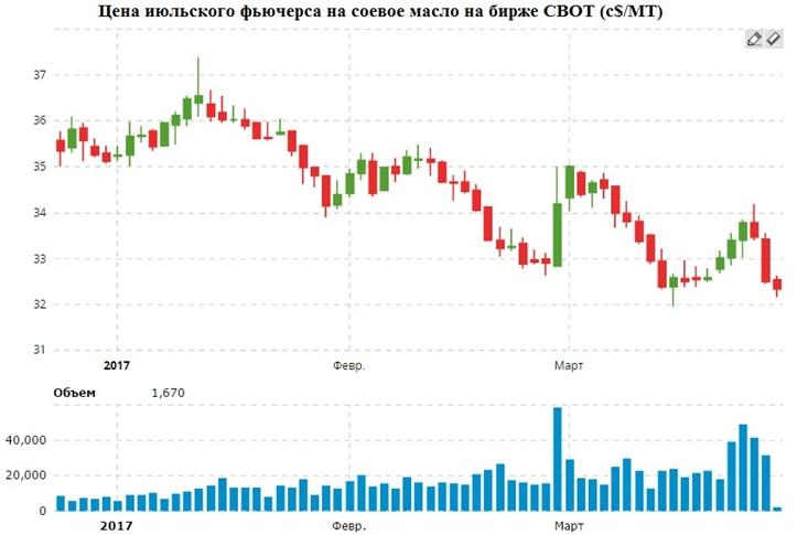 Цена июльского фьючерса на соевое масло на бирже CBOT (c$/MT), кликните для увеличения