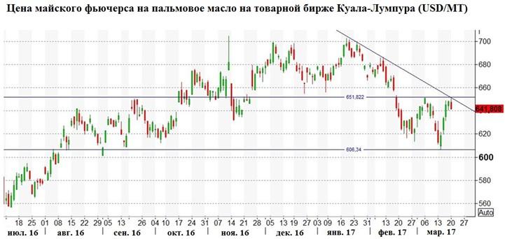 Цена майского фьючерса на пальмовое масло на товарной бирже Куала-Лумпура (USD/MT), кликните для увеличения