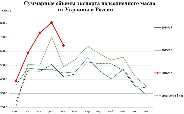 Суммарные объемы экспорта подсолнечного масла из Украины и России