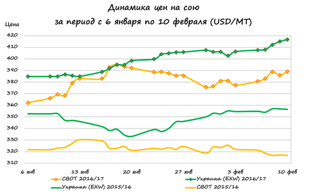 Динамика цен на сою