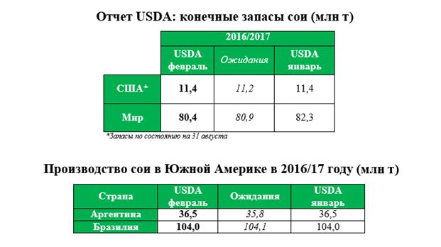 Отчет USDA: конечные запасы сои и Производство сои в Южной Америке