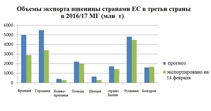 Объем экспорта пшеницы странами ЕС в третьи страны в 2016/17 МГ (млн т)