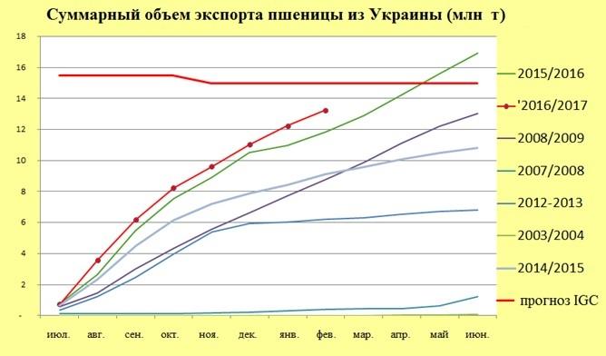 Суммарный объем экспорта пшеницы из Украины (млн т)