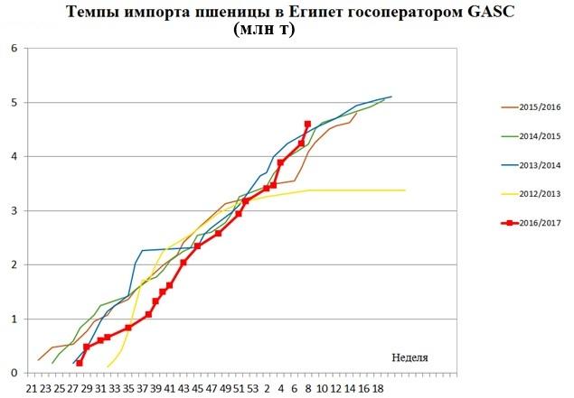 Темпы импорта пшеницы в Египет госоператором GASC (млн т)