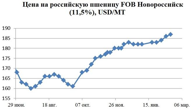 Цена на российскую пшеницу FOB Новороссийск (11,5%), USD/MT