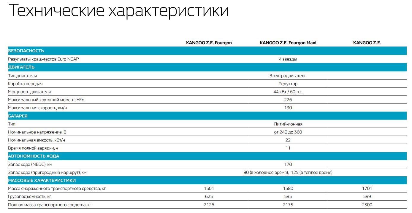 Технические характеристики электромобиля Renault Kangoo Z.E. (кликните для увеличения)