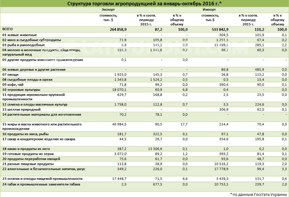 Структура торговли агропродукцией за январь-октябрь 2016 г. по данным Госстата Украины