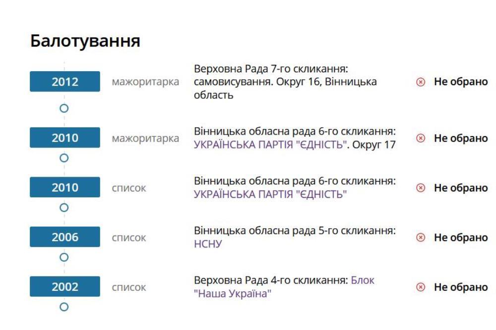 Алексей Порошенко несколько раз баллотировался в органы власти разных уровней