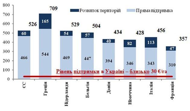 Субсидии в отдельных странах ЕС в 2013 году, €/га