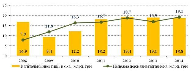 Объёмы капиталовложений и непрямая господдержка сельского хозяйства Украины