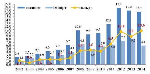 Динамика показателей внешней торговли Украины аграрной продукцией, млрд $