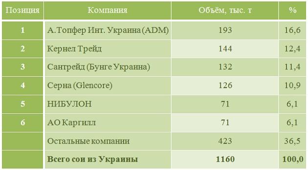 Компании-лидеры по экспорту сои