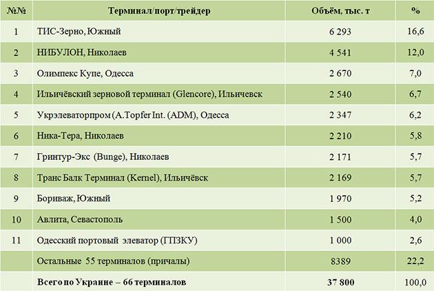 Рейтинг портовых терминалов-13/14 по экспорту зерна