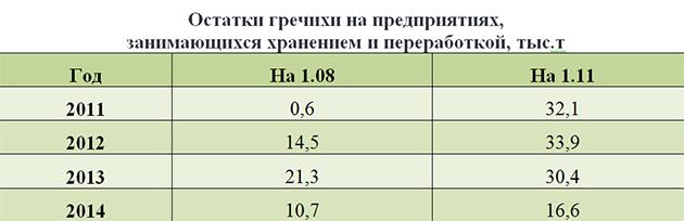 Остатки гречихи на предприятиях, занимающихся хранением и переработкой, тыс.т