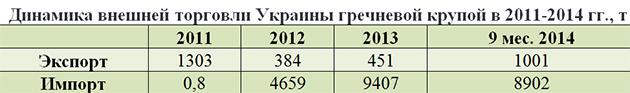 Динамика внешней торговли Украины гречневой крупой в 2011-2014 гг, т