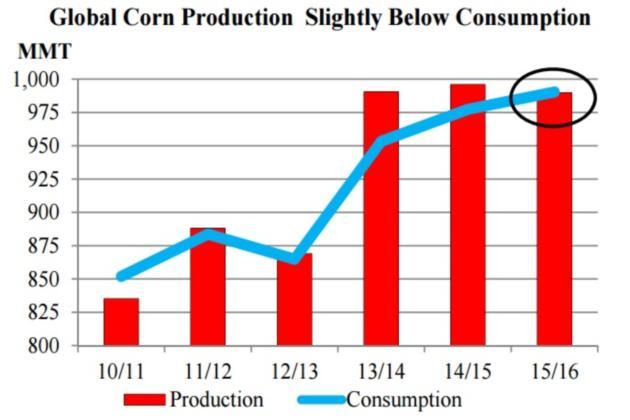 Мировое производство и потребление кукурузы