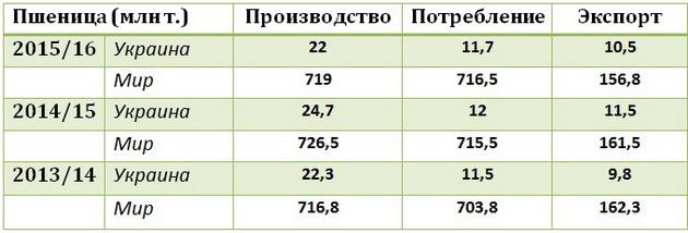 Мировое производство и потребление пшеницы