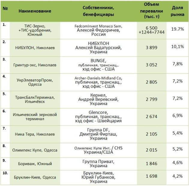 Таблица компаний-лидеров по перевалке зерновых
