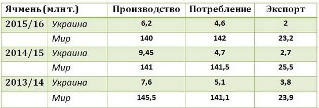 Мировое производство и потребление ячменя