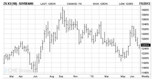 «Черный июнь» на мировом зерновом рынке