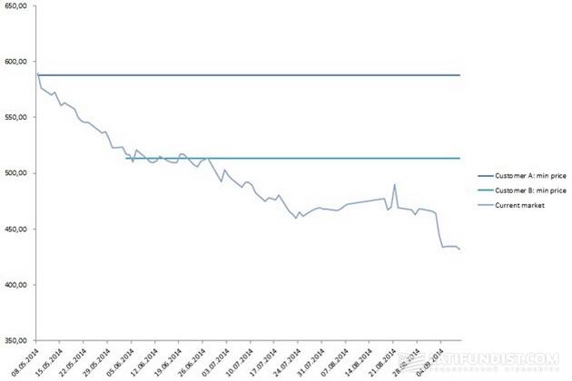 Цена на кукурузу (в центах за бушель)  на рынке в 2014 году и два контракта клиентов: фиксация наивысшей и наиболее низкой минимальной цены в рамках программы «Форвард Плюс»