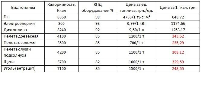 Сравнительная таблица стоимости