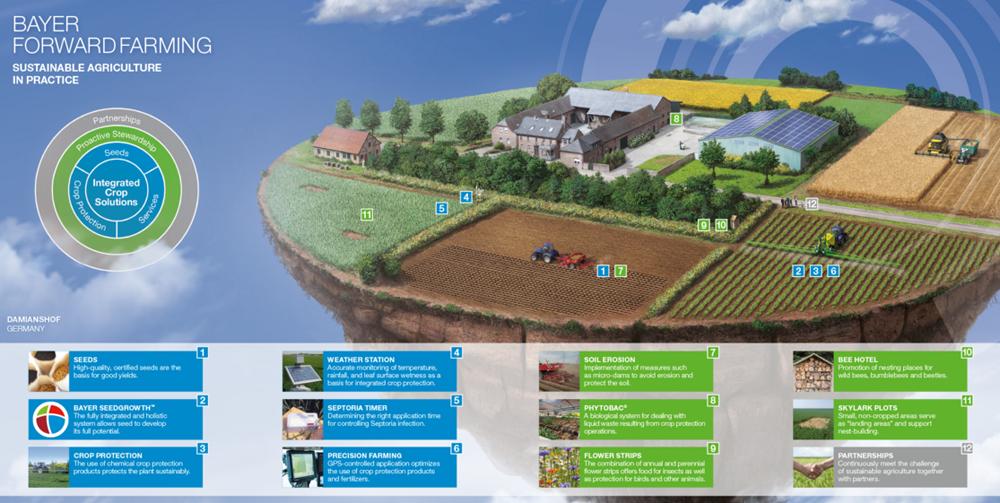 Ферма Damianshof, Bayer ForwardFarming