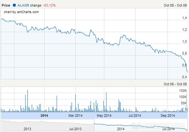 Цена на акции компании на парижской фондовой бирже упала за год на 52,41% и, похоже, продолжает падать