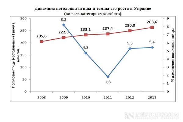 Динамика поголовья птицы и темпы его роста в Украине