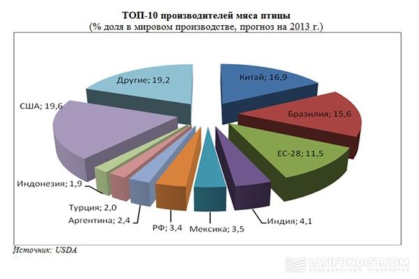 ТОП-10 производителей мяса птицы
