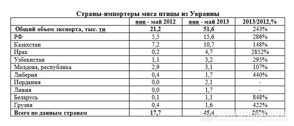 Страны-импортеры мяса птицы из Украины