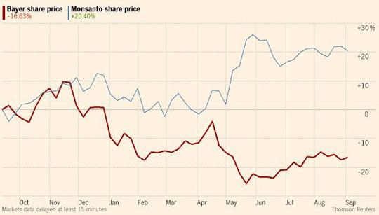 Колебания стоимости акций Bayer и Monsanto