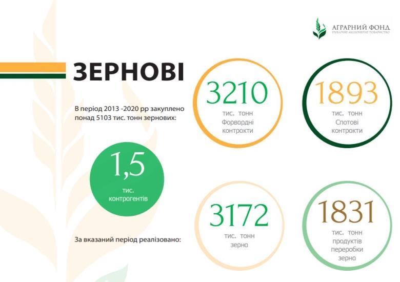 Общий объем зерновых за за 2013-2020 гг