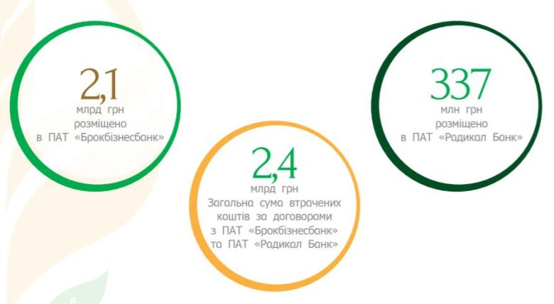 Общая сумма утраченных в 2014 году средств составила 2,4 млрд грн
