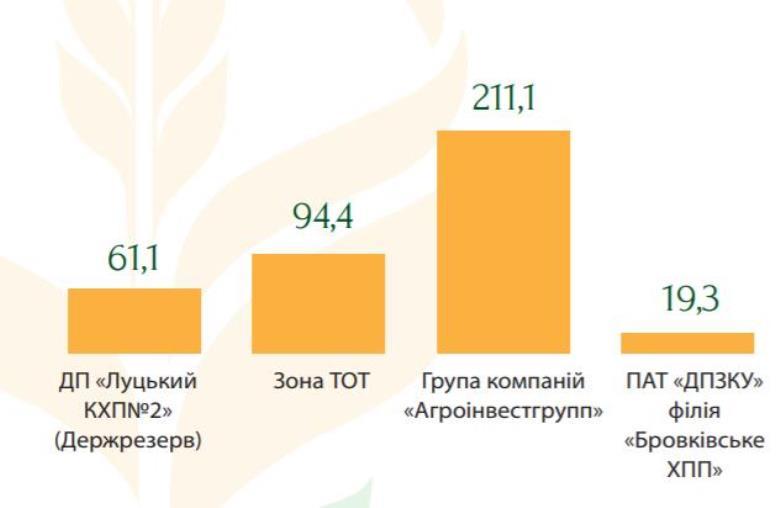 В период с 2013-2020 гг. АО «Аграрный фонд» зафиксировал недостаток зерна в нескольких предприятиях