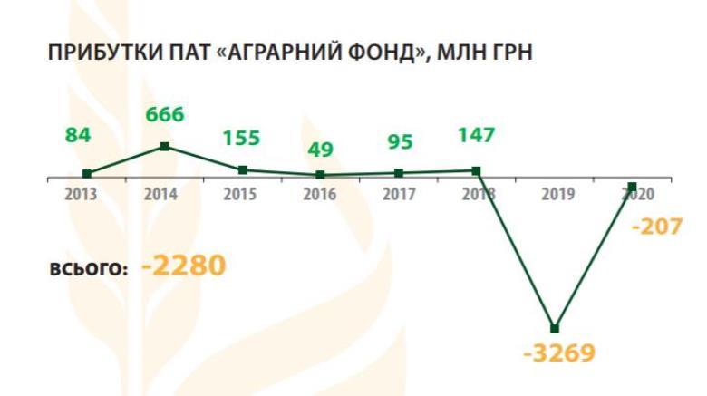 Доходы АО «Аграрный фонд», млн грн