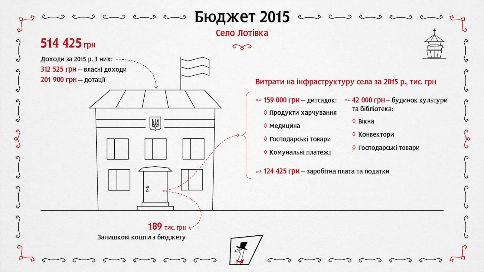 Бюджет села Лотовка в Хмельницкой области
