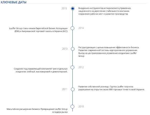 Ключевые даты в развитии компании