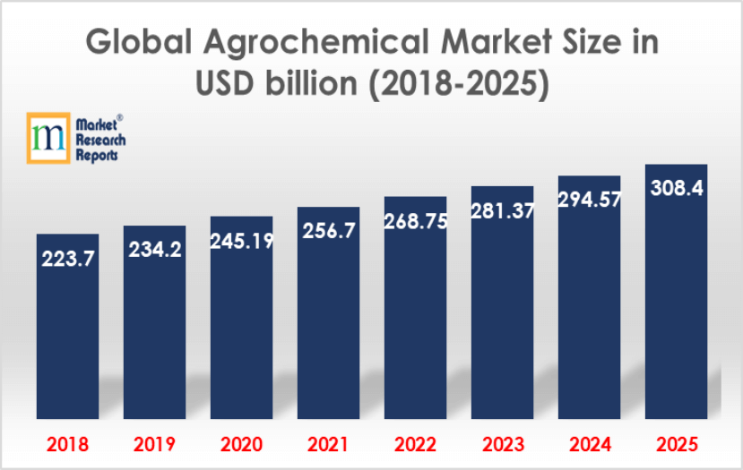 Global agrochemical market size in USD, bln (2018-2025)