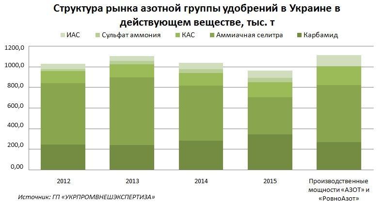 Структура рынка азотной группы удобрений в Украине в действующем веществе, тыс.т