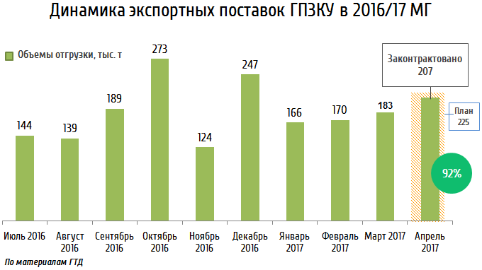 Динамика экспортных поставок ГПЗКУ в 2016/17 МГ