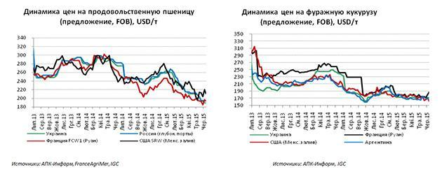 Динамика изменения цен на пшеницу и кукурузу