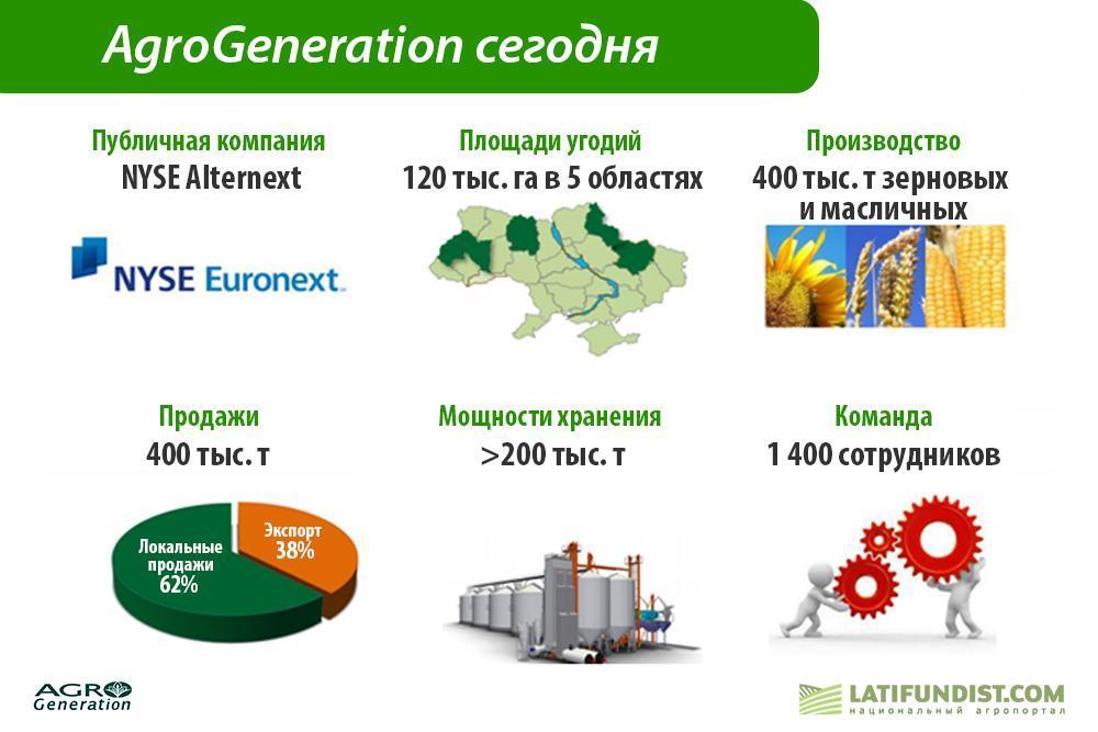 Основные показатели AgroGeneration
