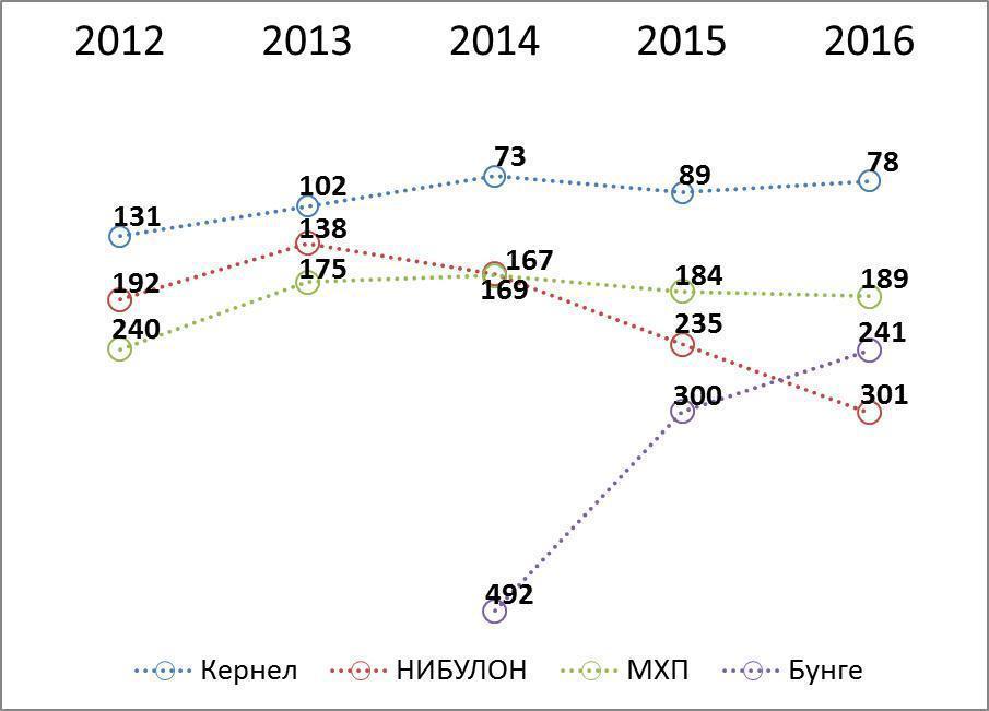 Рейтинговые позиции ведущих агропромышленных компаний Украины в ТОП-500