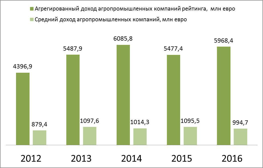 Агрегированный и средний доход агропромышленных компаний Украины в ТОП-500
