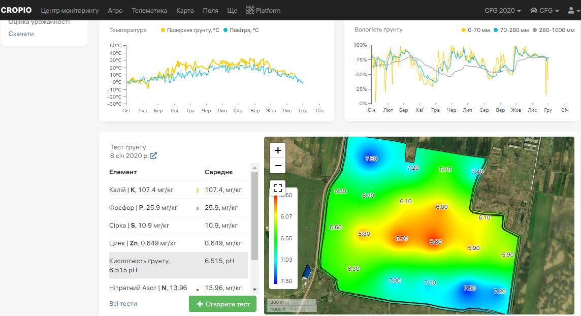 Интерфейс Cropio. Данные агрохимического анализа почвы