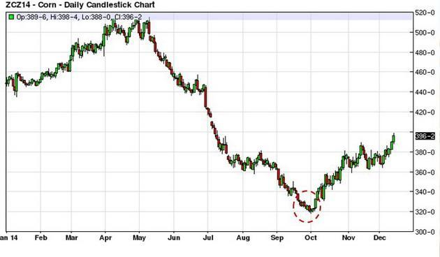Цены декабрьского кукурузного фьючерса в 2014 г. на бирже (свот)
