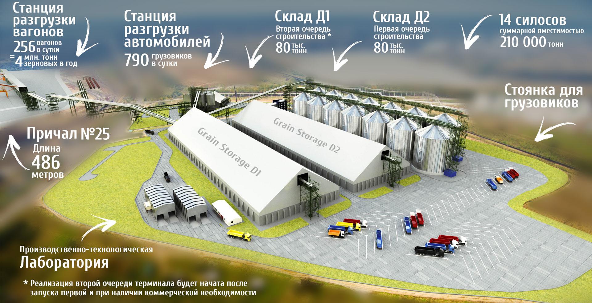 Проект зернового терминала «М.В. Карго»